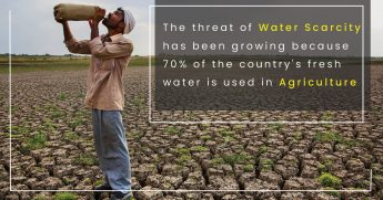 The threat of water scarcity has been growing because 70% of the country's fresh water is used in agriculture